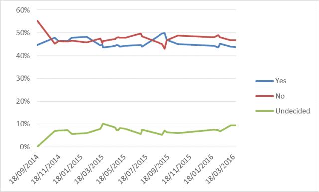 indp-polling-24-mar-16