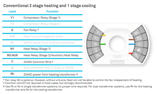hvac wiring diagram thermostat trailer wire 4 pin stevex compiled blog archive dual stage furnace and nest wires