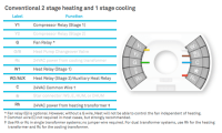 SteveX Compiled  Blog Archive  Dual Stage Furnace and Nest