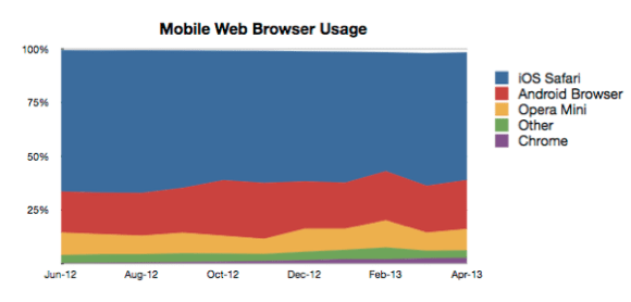 Mobile browser data q2 2013 4