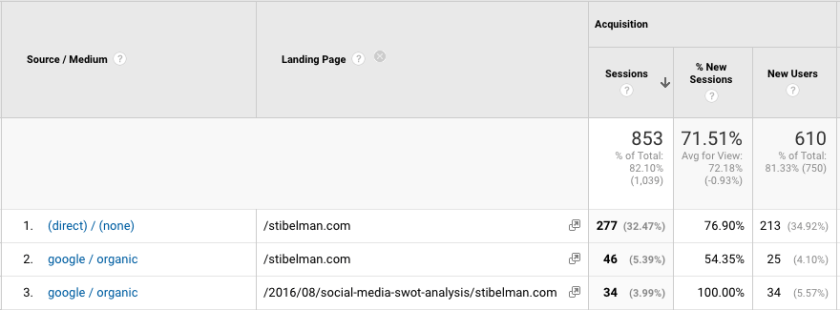 Google Analytic's Source:Medium report with landing pages