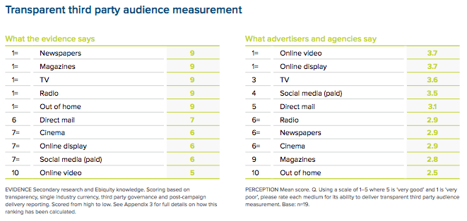 Transparent third party audience measurement