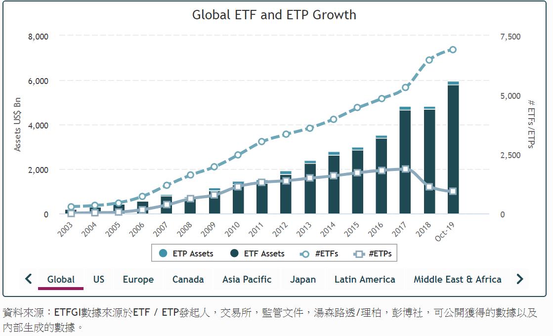 指數股票型基金(ETFs) x ETF泡沫之說 | Stock-ai.com