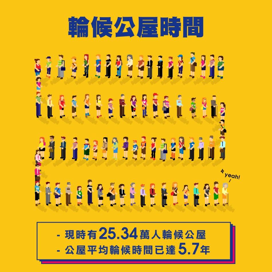 香港住屋情況 : 輪候公屋的隊伍越來越長