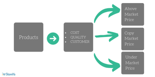 Competitive Pricing Strategies for eCommerce