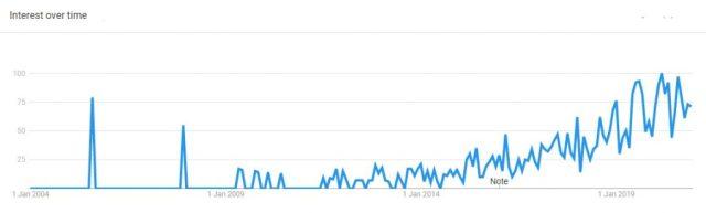 sterilizer dryer trending product 2020