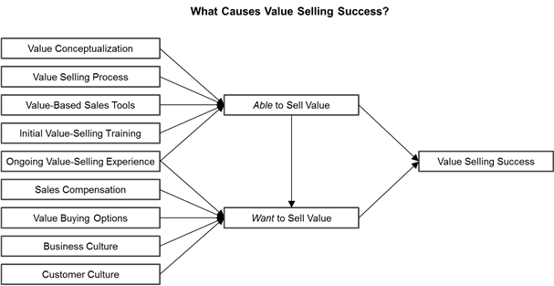 Causes of Value Selling Success 1.png