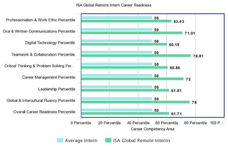 Comparison chart of Career Readiness in ISA Global Remote interns compared to the average intern