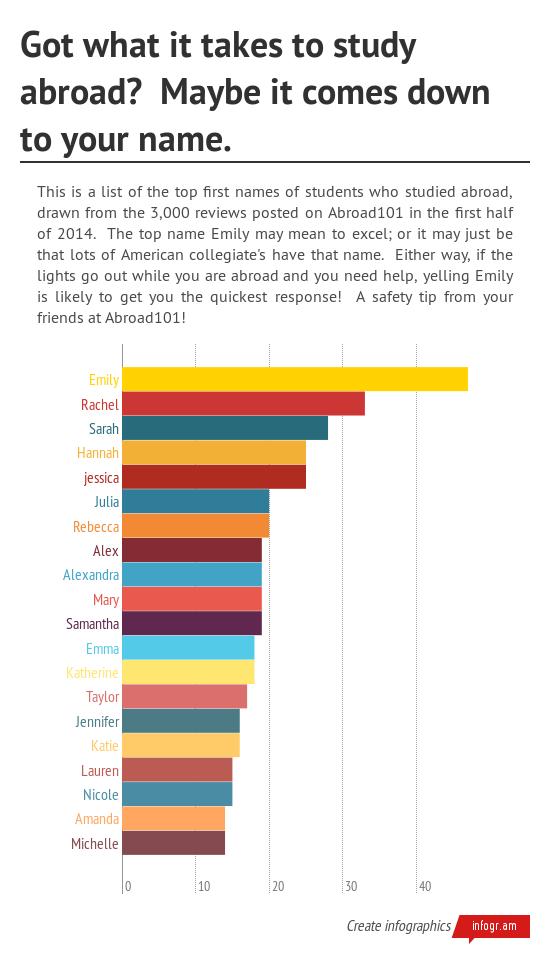 Top-names-studyabroad