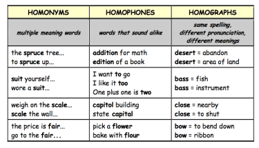 homonym-homophone-homograph-gorilla-genius-english-proficiency-academy-study-best-school-courses-abroad-learn-business-general-toiec-ielts-toefl-rates-prices-programs-in-the
