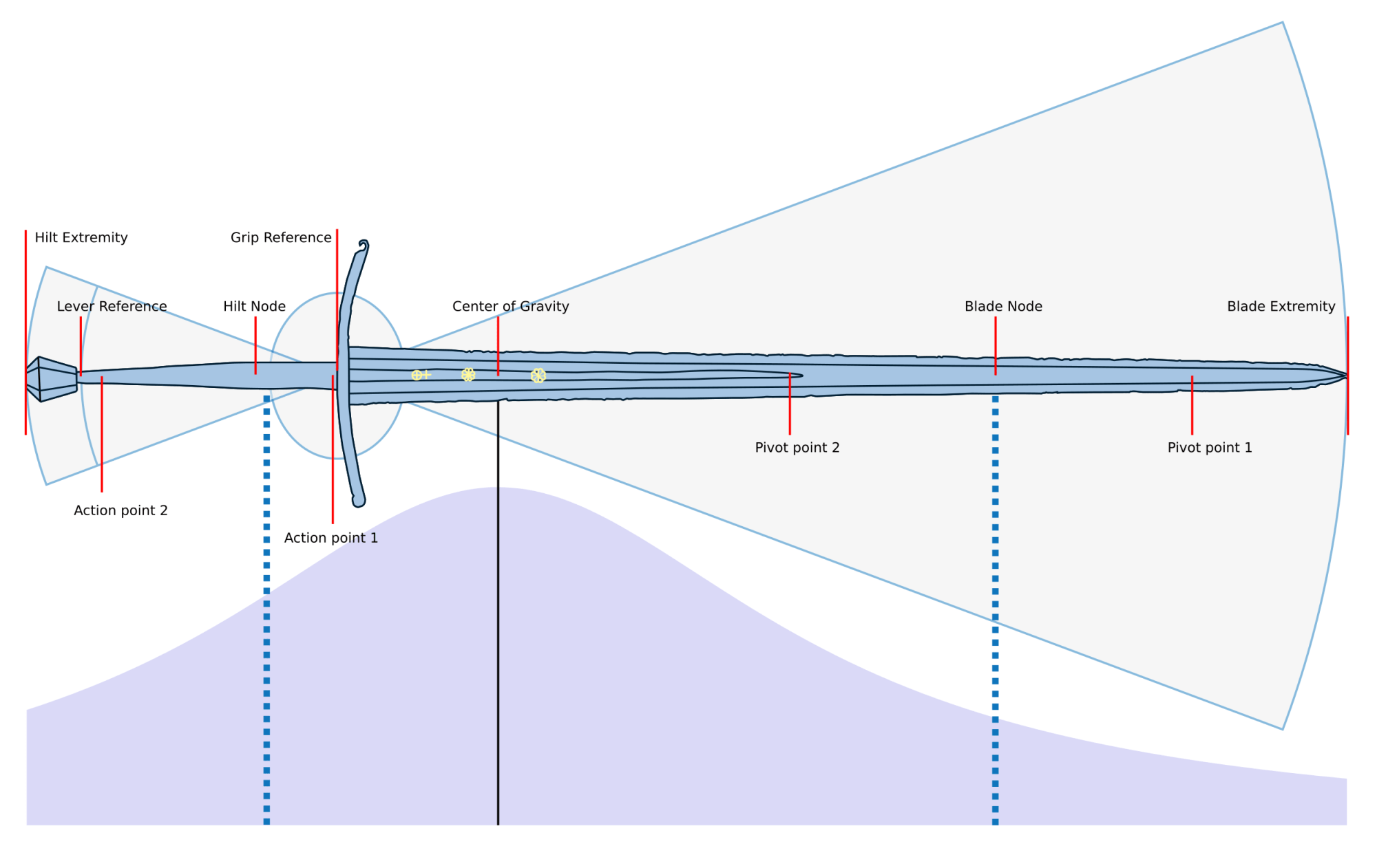 hight resolution of all the points measured on a sword to document its dynamics
