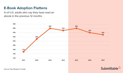 ebook adoption chart for the publishing industry in 2020