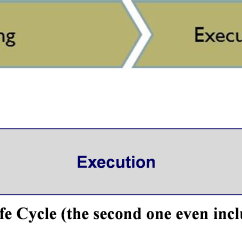 Diagram Project Management Life Cycle Phases Citrix Netscaler The Confusion Between Process Groups And Span