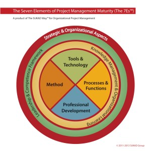 SUKAD-Seven-Elements-of-Project-Management-Maturity
