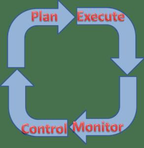 PDCA-Plan-Execute-Monitor-Control