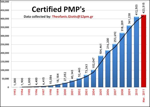 PMP Growth over the years