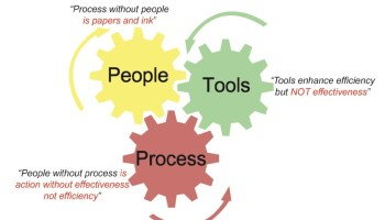 Project Management Three Engines: People, Process, and Tools (Technology)