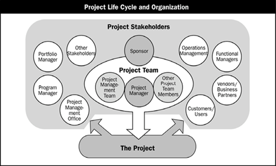 Project stakeholders per the PMBOK Guide