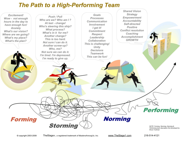 the path to a high-performing team
