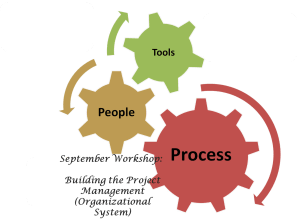 Workshop on Building the Project Management Organizational System