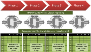 Project Life Cycle - Phases - Process Groups - Knowledge Areas