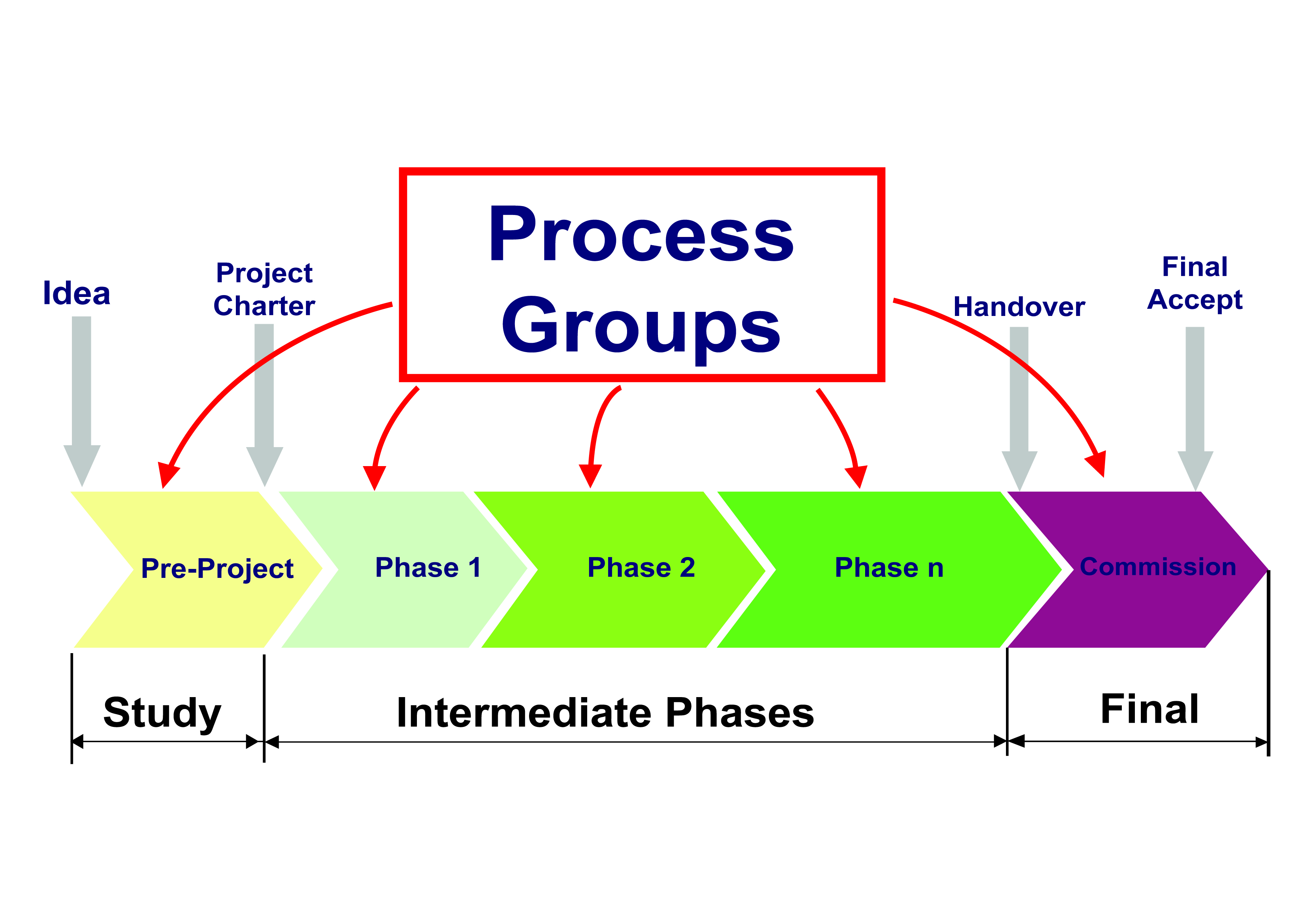 pmi process groups diagram middle passage slave ship what is the difference between project life cycle and