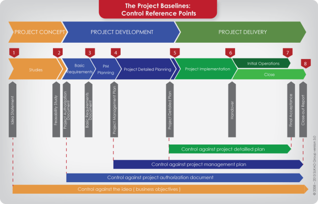 Project Control and Change Management: The Four Control Reference Points
