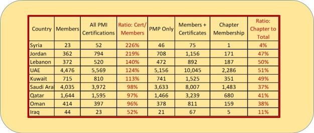 PMI Statistics in West Asia