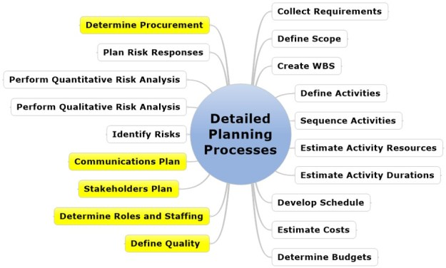 The Processes from PMBOK Guide for Detailed Planning