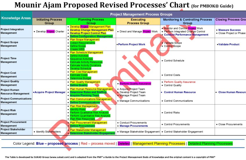 Ajam Revised Process Chart | Applied Project Management