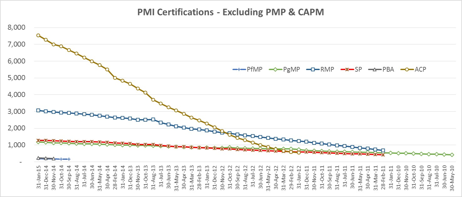 What can you understand from these charts the sukad way pmi all other certificates xflitez Gallery