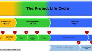 cammp-project-life-cycle-phases-and-stages