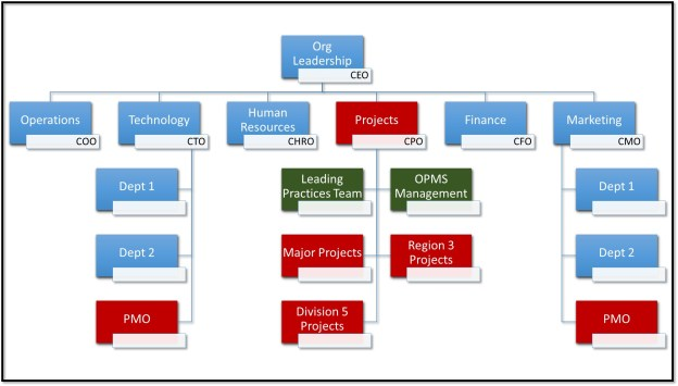 PMO, PMD, and Org Structure