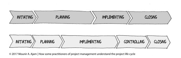 A common misunderstanding about the project life cycle