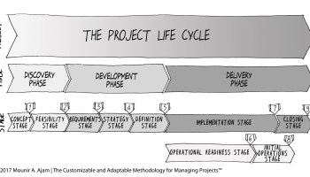 How to manage projects? The Customizable and Adaptable Methodology for Managing Projects™ (CAMMP™)