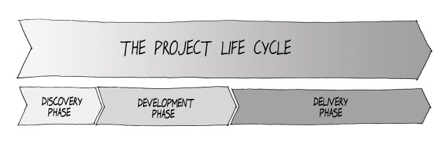 CAMMP™ project life cycle, with the three phases