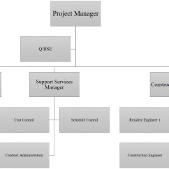 Project Management Office Structure Diagram 2007 Chrysler Sebring Ac Wiring 6 2 Mpi Mercruiser Engine Html