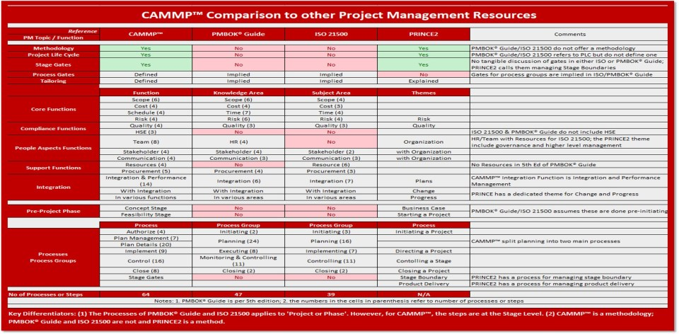 CAMMP Comparison to PMBOK Guide, ISO 21500, and PRINCE2