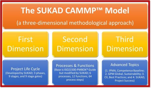 CAMMP Three Dimensions