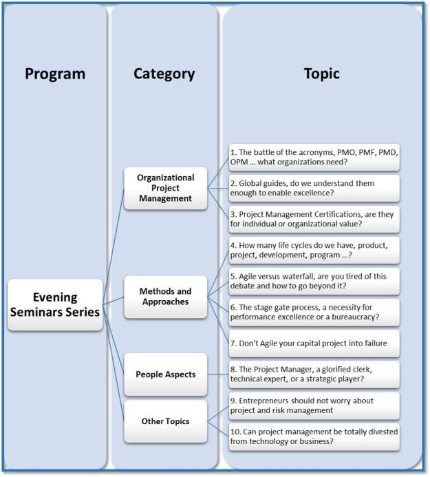 Project Management Seminar Series - Potential Topics