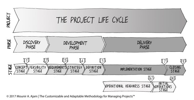 The CAMMP™ Standard Project Life Cycle