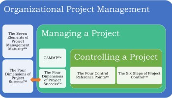 The SUKAD Way, Uruk PPM Platform, Integrated Project Management Solution
