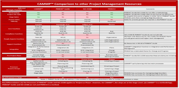 Comparing CAMMP to PRINCE2 and PMBOK Guide