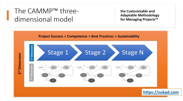 The CAMMP Three-Dimensional Model for Managing Projects