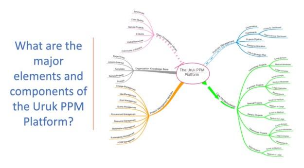 Uruk PPM Major Components