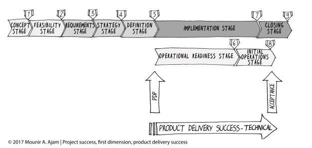 Product Delivery (Output), Technical Success, per the CAMMP and the SUKAD Way Project Management Framework