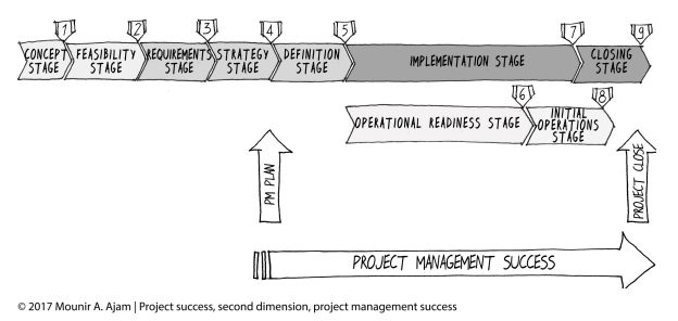 Project Management Success, per the CAMMP and the SUKAD Way Project Management Framework