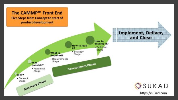 The CAMMP Front-End, Five Steps from Concept to start of product development.