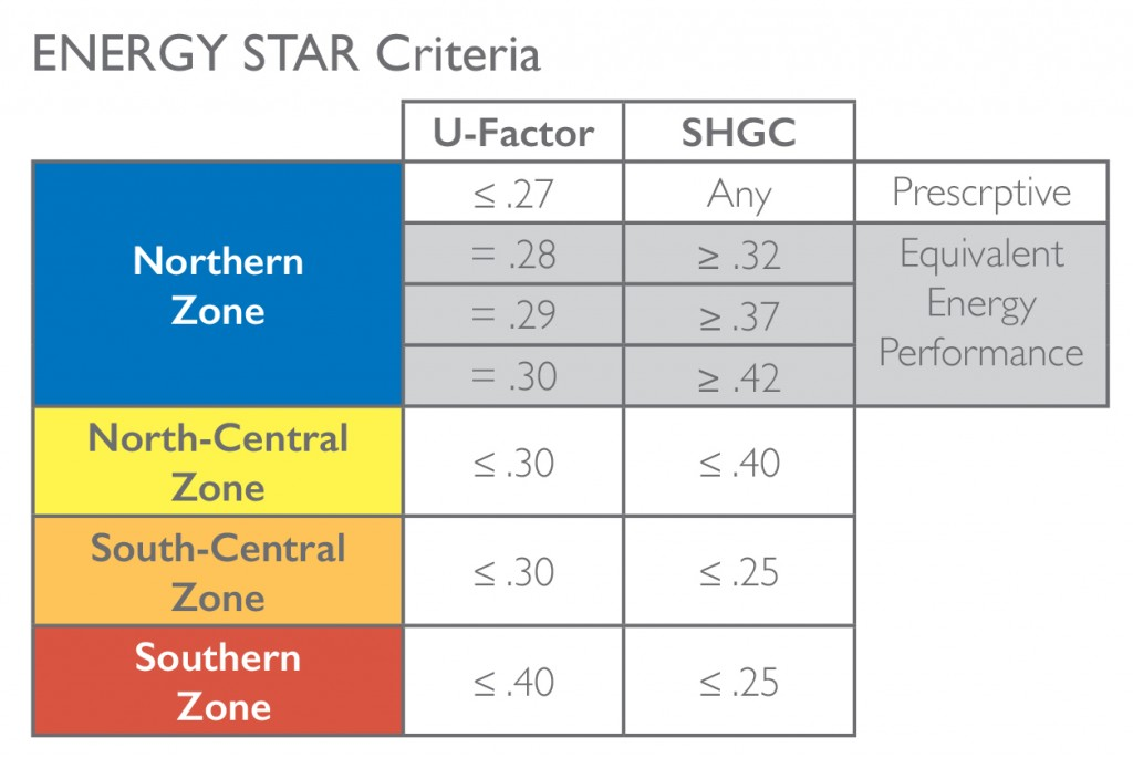 Chart  factor measures  window  also brings more stringent requirements for energy star windows and rh blognrisewindows
