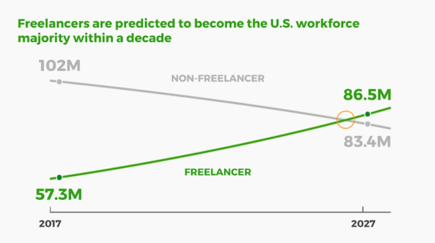 graph depicting freelancers to be majority of U.S. workforce